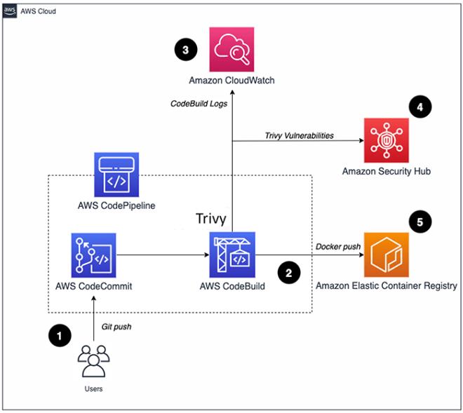 Figure 1: Solution architecture