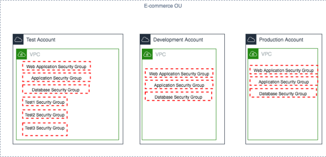 Figure 4: Ecommerce OU, accounts, and security groups