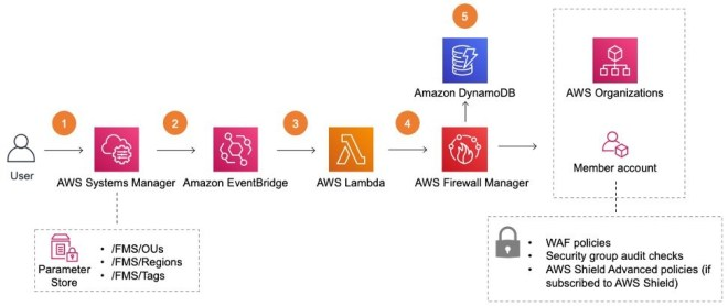 Figure 1: Main solutions template - aws-centralized-waf-and-vpc-security-group-management.template