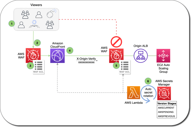 Figure 1: How the CloudFormation template works