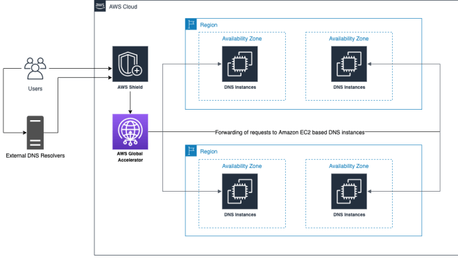 Figure 1: Amazon EC2 based DNS behind Global Accelerator and Shield