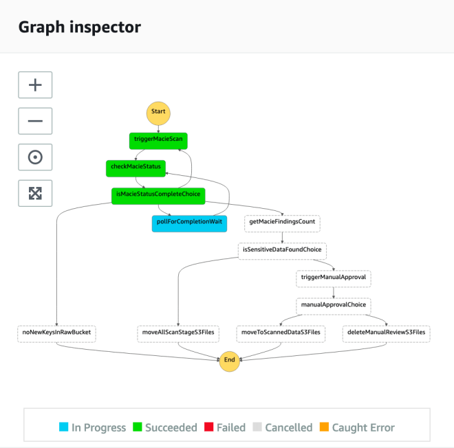 Figure 5: AWS Step Functions graph inspector