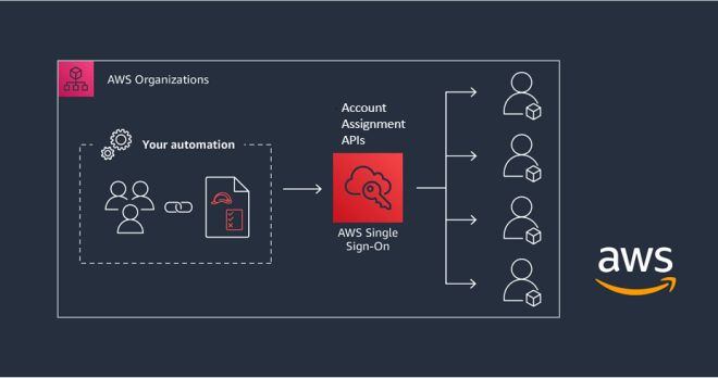 Figure 1: Automating multi-account access with the AWS SSO API and AWS CloudFormation