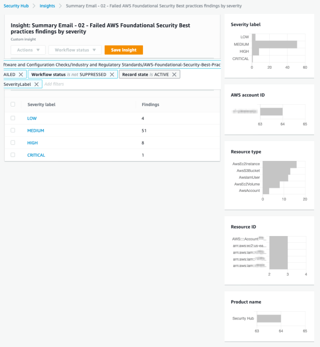 """Figure 4: Detail view of the email titled """"Summary Email – 02 – Failed AWS Foundational Security Best Practices"""""""
