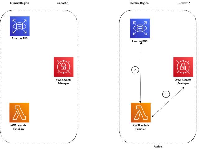 Figure 2: Architecture overview for a multi-Region secret replication with the replica Region active