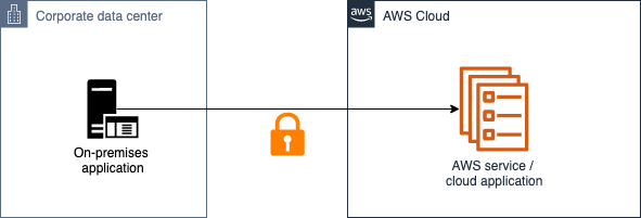 Figure 1: Securely connect your external applications to AWS in machine-to-machine scenarios