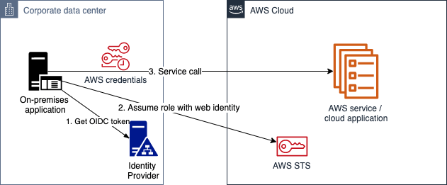 Figure 4: OIDC authentication
