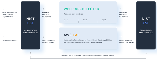 Figure 1: How to use CAF and AWS Well-Architected to help meet NIST CSF objectives