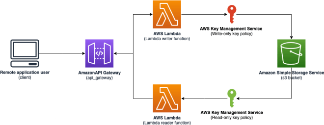 Figure 3: A serverless workflow that uses separate CMK policies for read operations and write operations
