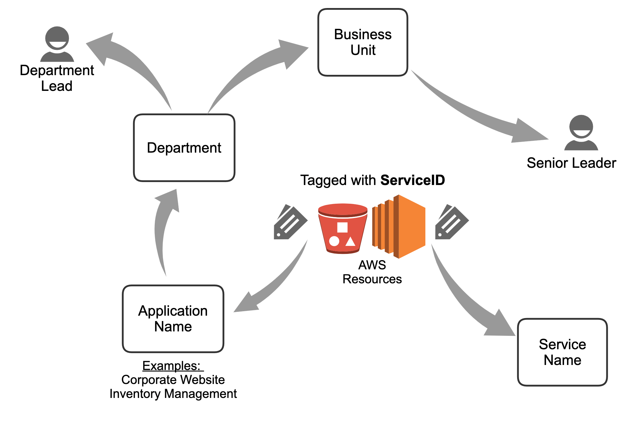 Cost Allocation Blog Series 5 Building An Aws Cost