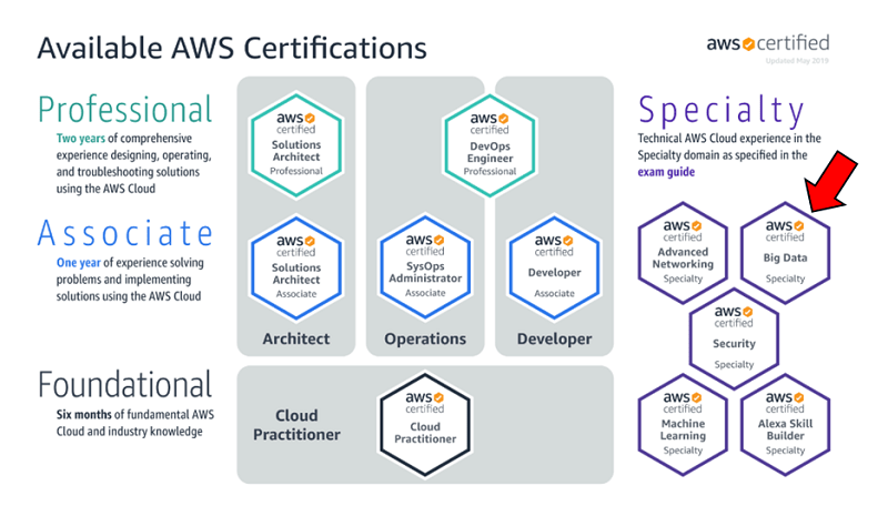 Upgrade Your Resume With The Aws Certified Big Data