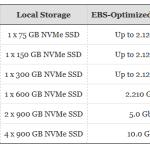 EC2 Instance Update – M5 Instances with Local NVMe Storage (M5d)