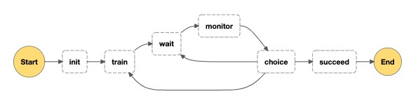 The following diagram shows a schematic of the workflow.