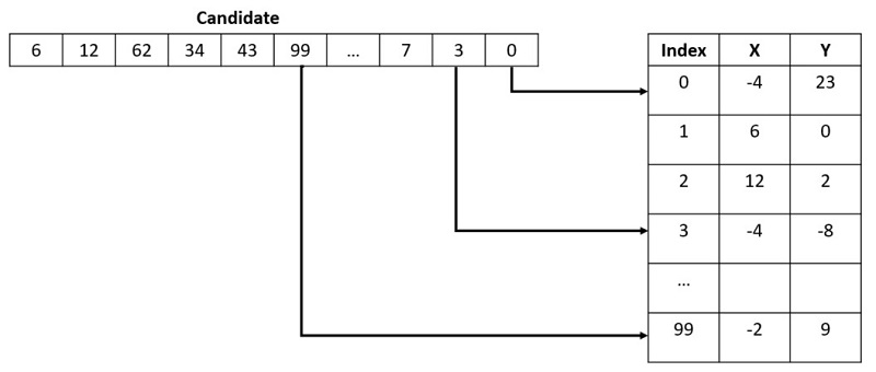 The X and Y coordinates found in the lookup table could be latitude and longitude coordinates or other real-world data.