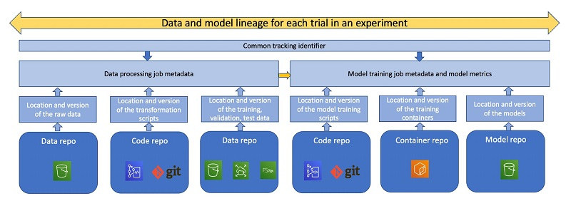 The following figure shows the different steps in the lineage of a model that may be tracked for traceability and reproducibility reasons.