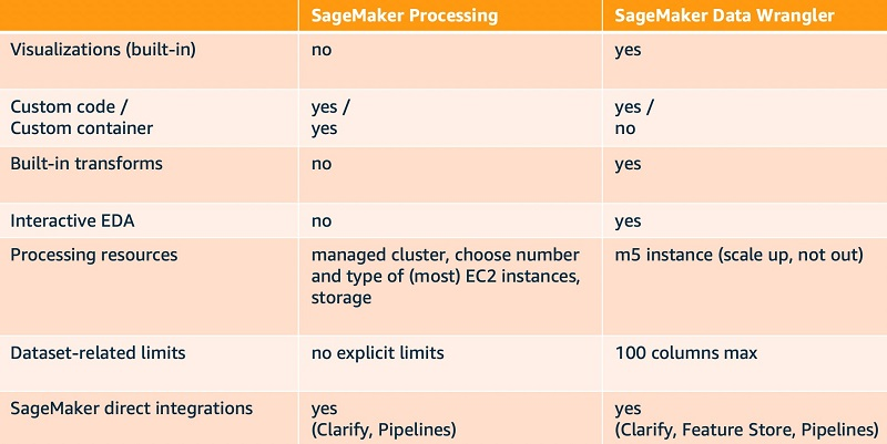 The following table compares SageMaker Processing and SageMaker Data Wrangler across some key dimensions.
