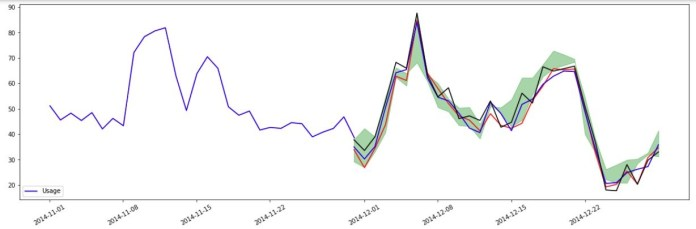 The blue line in the following forecasted plot represents the historical energy usage for a specific client.
