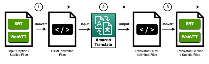 The following diagram illustrates the workflow of our solution.