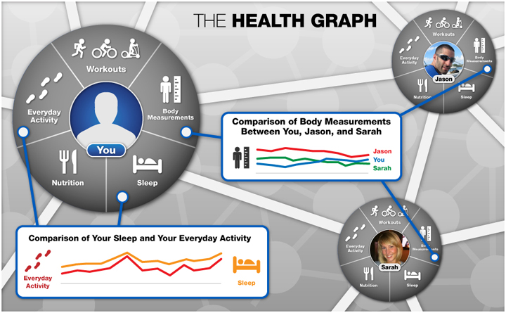 The Health Graph