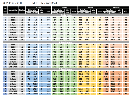 MCS Index chart covering 802.11ac-VHT MCS, SNR, and RSSI