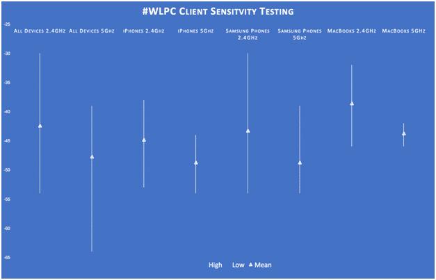 #WLPC Client