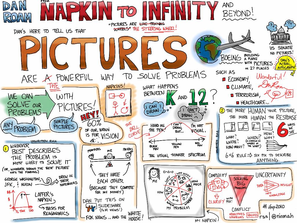 Reinventing Education The Skill Of Visual Notetaking