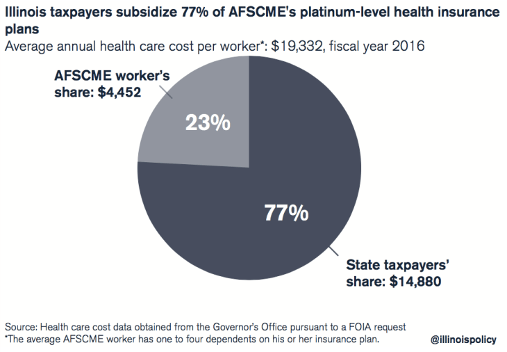 afscme health care benefits
