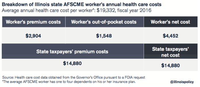 afscme health care costs