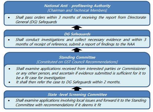 Anti-Profiteering Measures Under Gst Activated - ScoreBetter.in