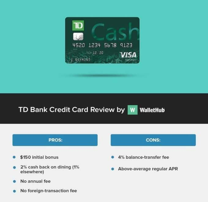 Best Credit Card Offers Usa
