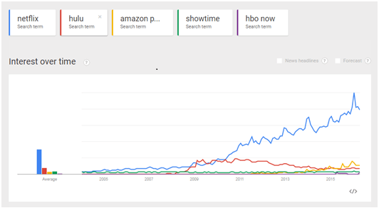Google Trends for Netflix