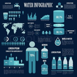 Water resources reserves and water consumption