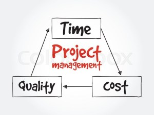 Project management, time cost quality  | Stock Vector | Colourbox