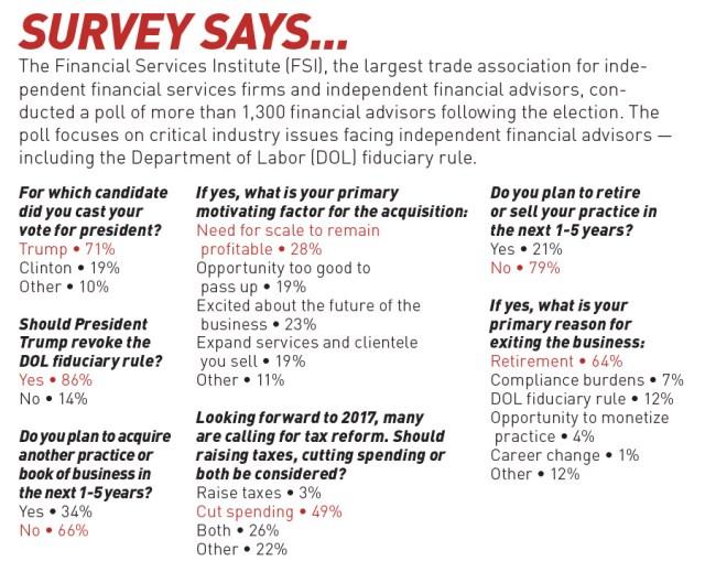 FSI Survey