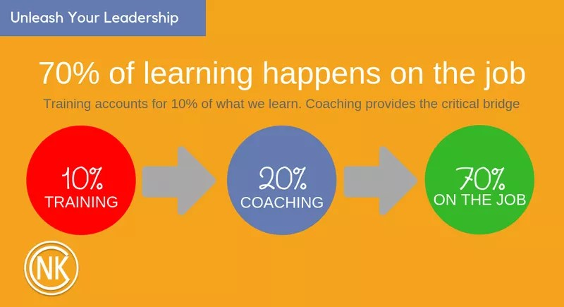 70-20-10 Model Of Learning