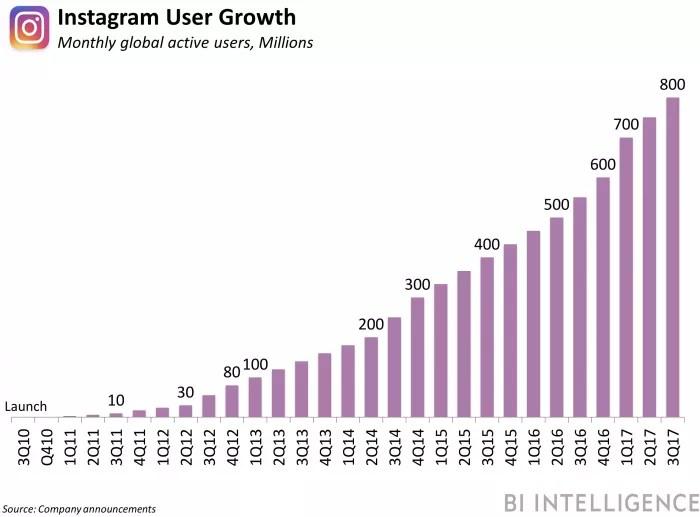 crecimiento de usuarios de Instagram