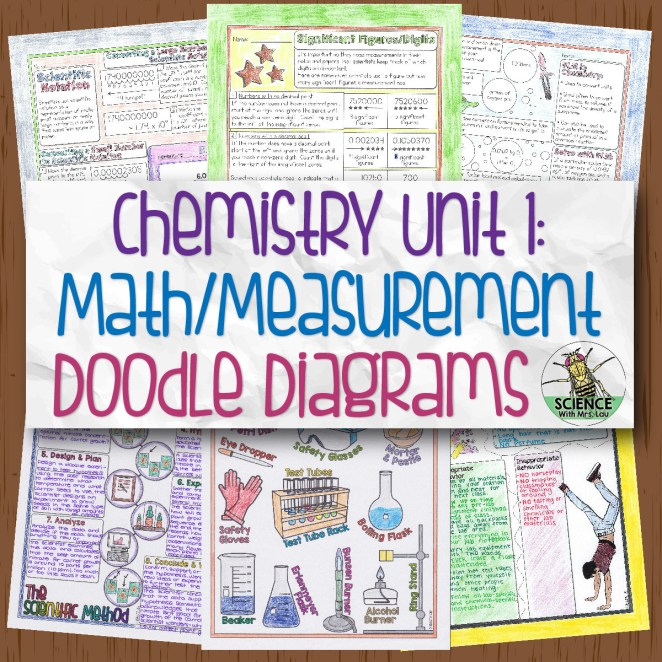 Chemistry Unit 1 Math and Measurement