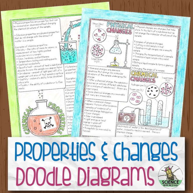 Physical Chemical Properties Changes Doodle Diagrams