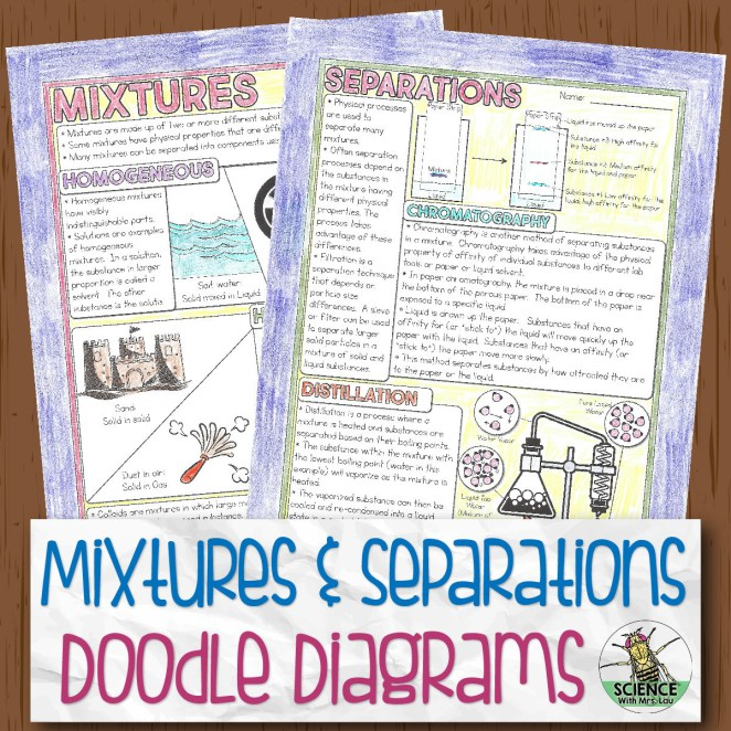 Mixtures and Separations Doodle Diagrams