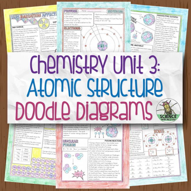 Chemistry Unit 3 Atomic Structure