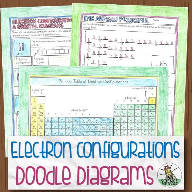 Orbital Diagrams and Electron Configuration Doodle Diagram Notes