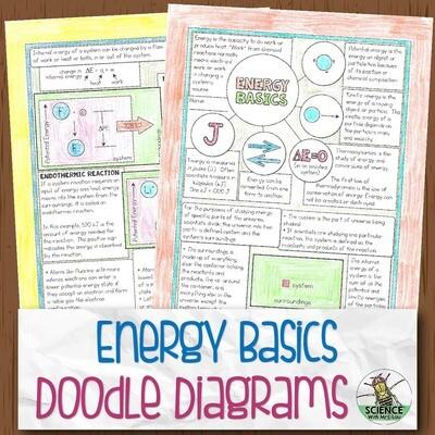 Energy Basics Chemistry Doodle Diagram Notes