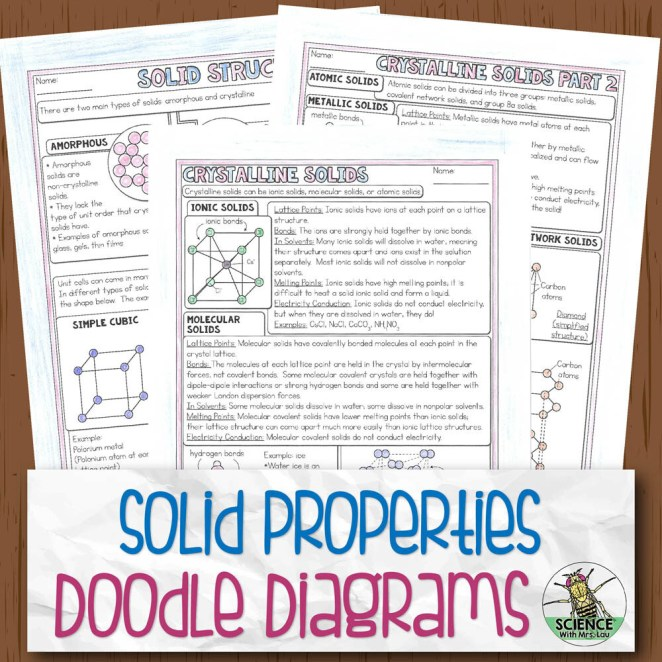 Types of Solids Chemistry Doodle Diagram Notes