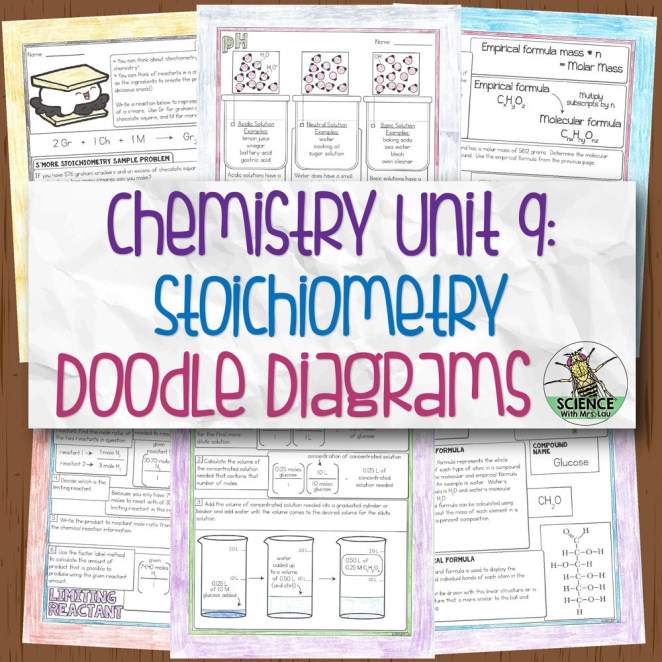Chemistry Unit 9 Stoichiometry Doodle Diagrams