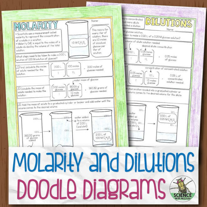 Molarity and Dilutions Doodle Diagram Notes