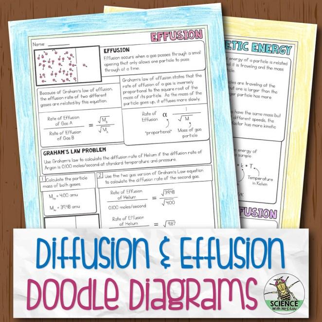Diffusion and Effusion Diagram Notes