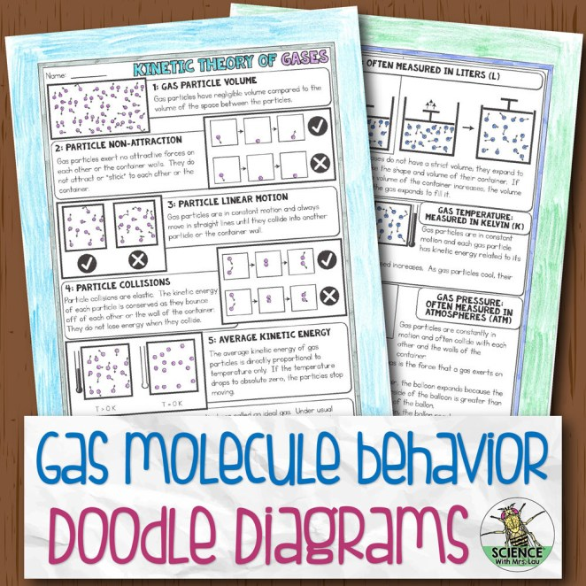 Gas Molecule Behavior Diagram Notes