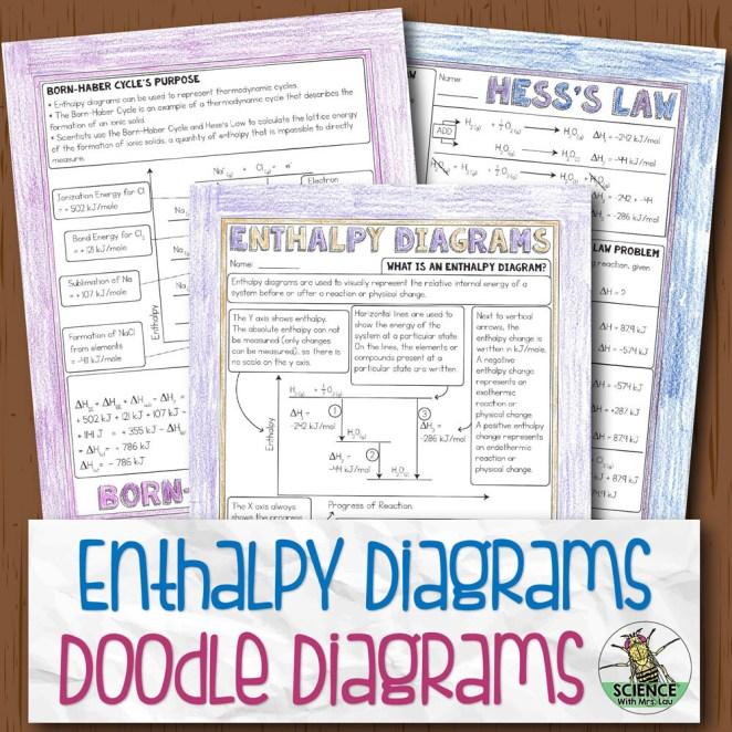 Enthalpy Diagrams Doodle Diagram Notes
