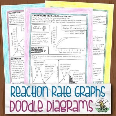 Reaction Rate Graphs Doodle Diagram Notes