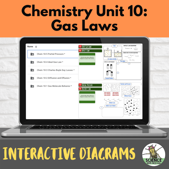 Chemistry Interactive Diagrams: Unit 10 Gas Laws
